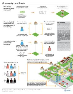 """Infographic: The Why & How of Community Land Trusts"" Thanks to Shareable.net's pass on of  Community-Wealth.org's share ""Community Land Trusts (CLTs) are a hot topic in urban planning, as a communal tool to support residents & stabilize housing markets[...]"""