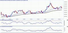 MCX Crude oil technical analysis 24 to 28 March 2014 | Dalal street winners