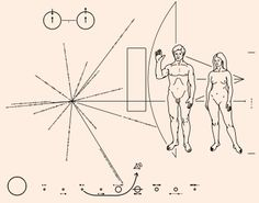 The Pioneer plaques, a pair of gold-anodized aluminum plaques which were placed on board the 1972 Pioneer 10 and 1973 Pioneer 11 spacecraft, featuring a pictorial message, in case either is intercepted by extraterrestrial life. The plaques show the nude figures of a human male and female along with several symbols that are designed to provide information about the origin of the spacecraft.