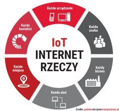 Co to jest Internet Rzeczy? Transportation, Internet, Chart
