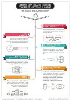 Mi regalo para los #emprendedores: El camino del #emprendedor en seis etapas Metodología que utilizo en mi trabajo con emprendedores para evitar el fracaso http://www.anahernandezserena.com/regalo-de-reyes-para-emprendedores/