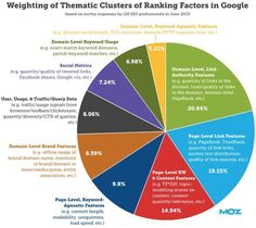 weighting of thematic clusters of ranking factors in Google #moz #whiteboardfriday