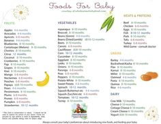 Ever wonder when is the right time to introduce new foods to your babies tummy? Here is a helpful guide. Remember to watch your child at all times and small bites to reduce choking.