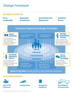 A poster with Customer Experience Design Principles, showing the values of the UX team / Sara Ortloff Khoury