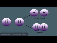 Molecular Orbital Theory Organic Chemistry tutoring video