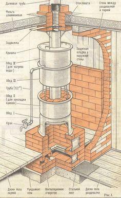 Romans In Britain Roman Central Heating Heater