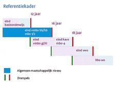 Interessante partij voor ondersteuning bij de referentieniveaus taal in het voortgezet onderwijs!