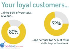 Who are your loyal customers ?