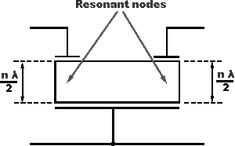 http://www.radio-electronics.com/info/rf-technology-design/receiver-selectivity/monolithic-crystal-filters.php