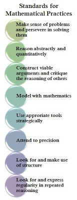 Practice Standard bookmarks - Math Coach's Corner: Embedding the CCSS Mathematical Practices into Math Instruction