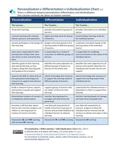 The Difference Between Differentiation And Personalized Learning