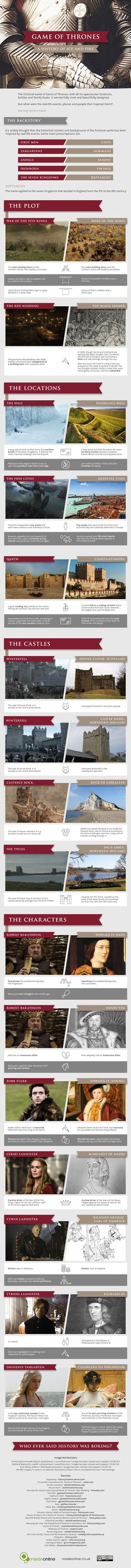 Game of Thrones History Infographic. Topic: television series, tv show, castle, medieval, king