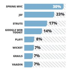 The Curious Coder's Java Web Frameworks Comparison: Spring MVC, Grails, Vaadin, GWT, Wicket, Play, Struts and JSF