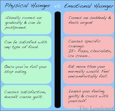 Physical Hunger vs. Emotional Hunger