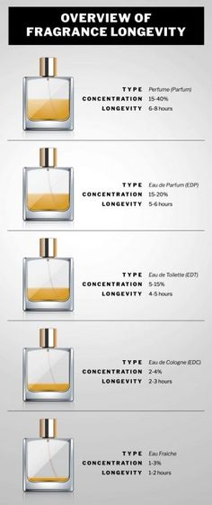 What is the difference between cologne and perfume While it's common for people to think cologne is the masculine version of perfume, their true distinguishing factor is the concentration of essential oils. Perfume Parfum, Perfume Scents, Best Perfume, Best Womens Perfume, Dior Fragrance, Perfume Bottles, Clean Fragrance, Chanel Perfume, Perfume Storage