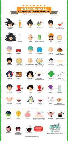 "dragon-ball-lovers: "" This time the House of Infographics present you the infographic about the origin of the name of the character in the Dragon Ball series. Did you know that Akira Toriyama the. Dragon Ball Z, Chrono Trigger, Akira, Manga Dragon, Name Origins, Dbz Characters, Character Names, Character Design, Life Magazine"