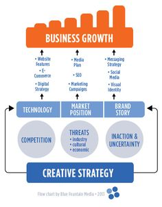 Creative Strategy planning