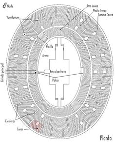 Diferencias Entre Teatro Anfiteatro Y Circo