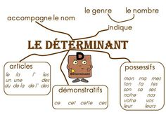 French For Kids Classroom Printing Videos Technology Architecture French Teaching Resources, Teaching French, How To Speak French, Learn French, Study French, High School French, Sketch Note, Autism Education, Early Education
