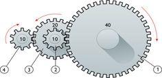 """Acertijo: """"Los engranajes""""... ¡giremos un poco!  Si el número que aparece en cada una de las ruedas indica la cantidad de dientes que tiene, por ejemplo, la rueda que está situada más a la derecha (rueda 1) tiene 40 dientes (número 40) ¿cuántas vueltas deberá dar la rueda 1 para que la rueda 4 (la situada más a la izquierda en la imagen) dé 20 vueltas?"""