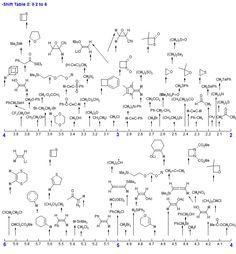 H NMR representative table CHEMISTRY #organicspectroscopy #organiclecture @organiclecture organiclecture.com