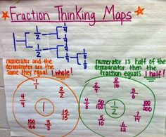 Fraction Thinking Map to use at the Teacher Time Station in their interactive notebooks.       Glenna