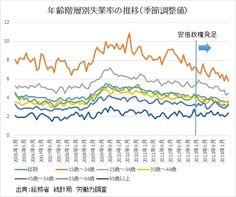 年齢階層別失業率の推移(季節調整値) 山本博一「若年層の失業率」