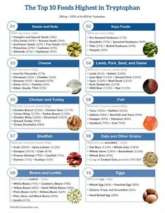 List of high tryptophan foods in a one page printable list.