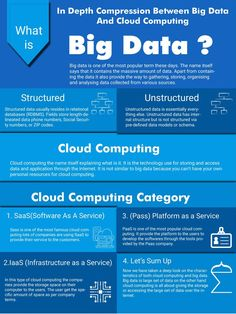 Big data, Data science and Cloud computing