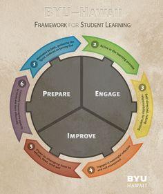 BYUH Learning Framework