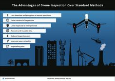 60 Best Industrial Drone Inspection images in 2019 | Drone