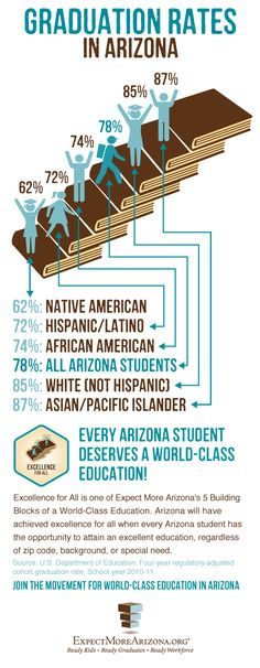 INFOGRAPHIC: Graduation Rates in Arizona  Excellence for All is one of Expect More Arizona's 5 Building Blocks of a World-Class Education.   Repin if you believe every Arizona student deserves a world-class education, regardless of zip code, background, or special need!