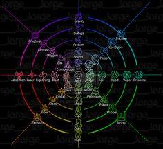 Avatar Korra Bending the Elements | avatar the last airbender