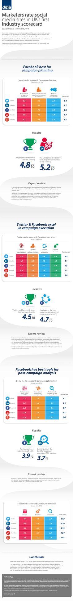 "Infographic - Social Media Scorecard 2014 - Facebook ""most marketing friendly"" social platform,"