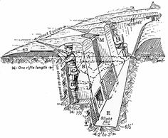 A trench in World War I. But Evan, the tank made this trench thing obsolete. It is a pretty diagram though. World War One, First World, Bunker, Historia Universal, Military History, World History, Warfare, Wwii, Trench