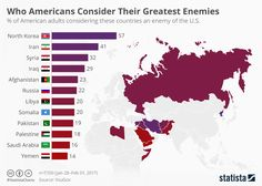 Which Nation Do Americans See As Their Greatest Enemy (Spoiler Alert: It's Not Russia)