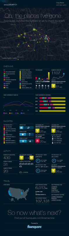 My foursquare infographic