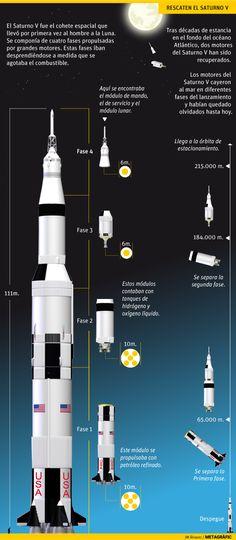 Saturno V. Gráfico: JM Álvarez / Metagràfic Apollo Moon Missions, Apollo 11 Moon Landing, Sistema Solar, Cosmos, Nasa, Kerbal Space Program, Apollo Program, Curious Facts, Astrophysics