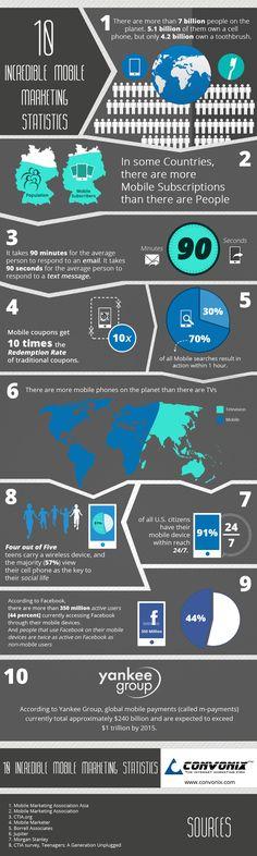 Mobile : 10 faits marketing incroyables