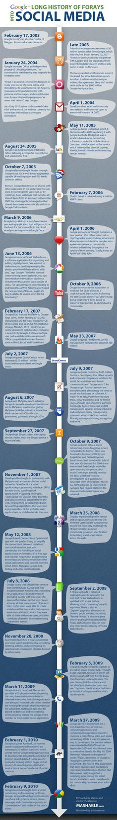 Google - Long History of Forays into Social Media Infographic