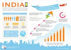 India: Moving Towards A Mobile Enterprise [INFOGRAPHIC]