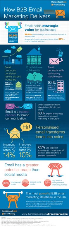 B2B Email Marketing Delivers Results