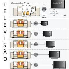 Distância tv