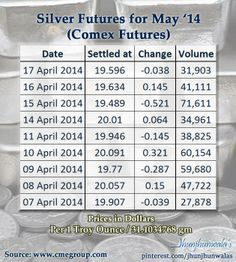 #SilverFutures closing prices for last 9 sessions 7th to 17th April 2014 in #USDollars  Most Active Silver Futures are for the month of May2014 on Chicago Mercantile Exchange  Silver plays dual role as a Precious Metal for Investments and as Industrial Metal for commercial use too  Source : http://www.cmegroup.com/  #Silver #SilverFutures #CME #ChicagoFuture #PreciousMetalFutures #ChicagoMercantileExchange