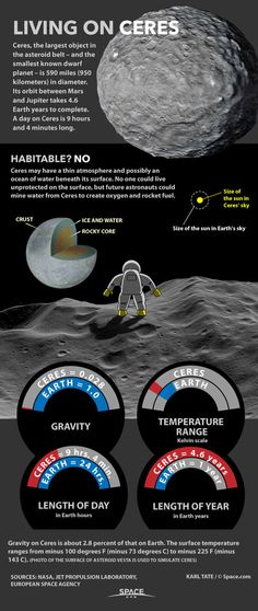 Living On Dwarf Planet Ceres in the Asteroid Belt (Infographic)