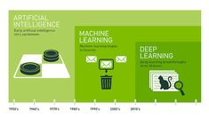 What's the Difference Between Artificial Intelligence, Machine Learning, and Deep Learning? | Open Data Science
