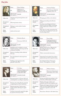 Day jobs of famous writers