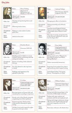 Authors' day jobs