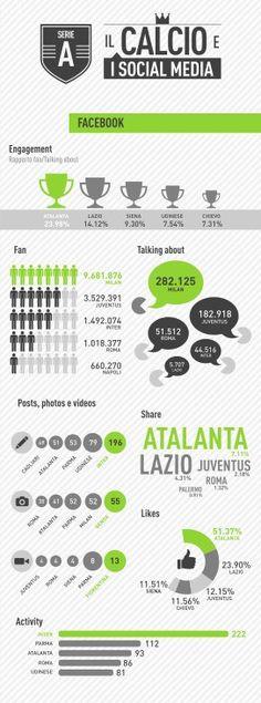 calcio e social media infografica