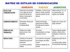 ... Estilos de comunicación. Pasividad, agresividad, asertividad. http://es.slideshare.net/carmenqr/comptencias-de-vanguardia-para-secretarias